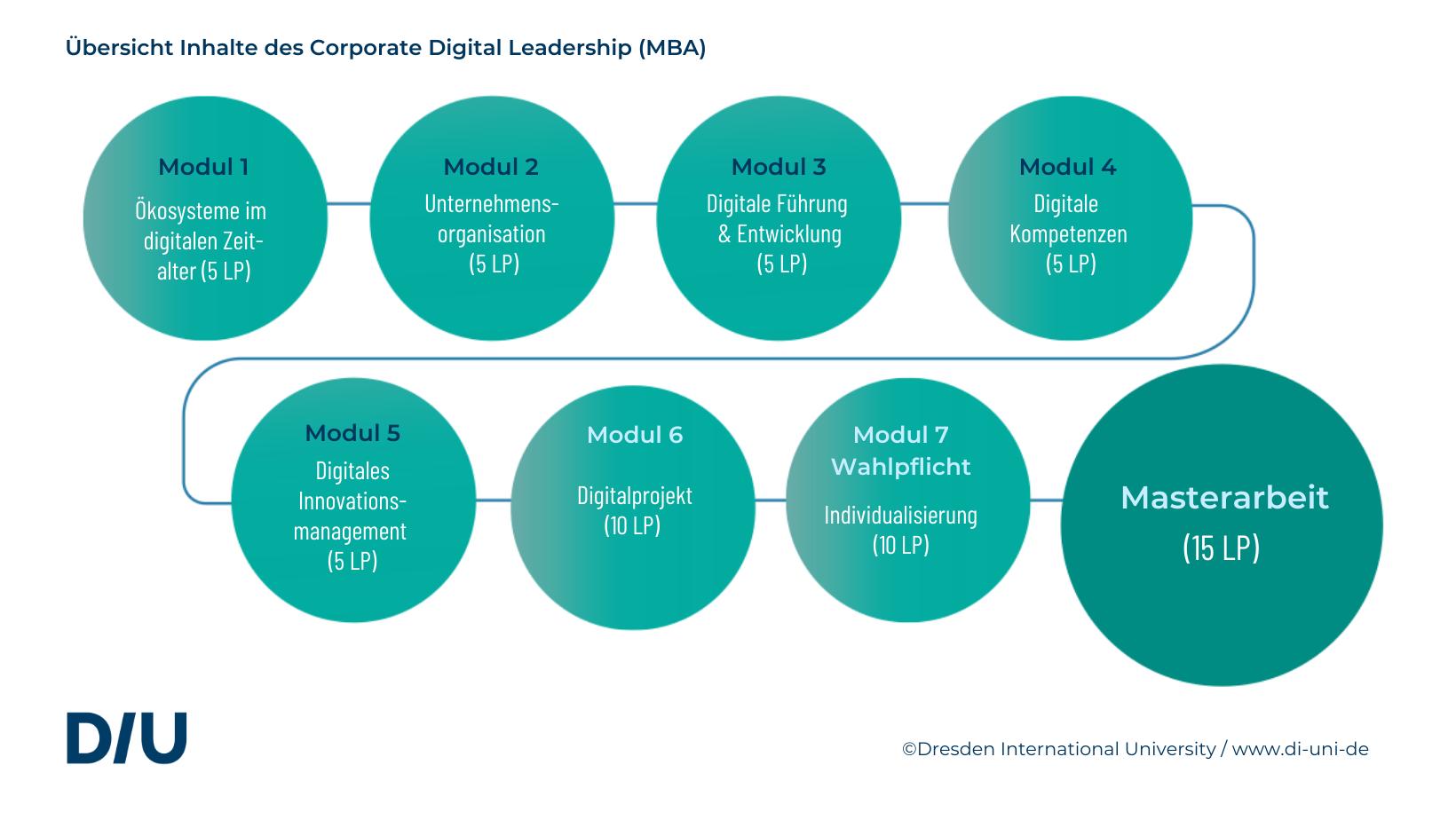 Studiengang Corporate Digital Leadership