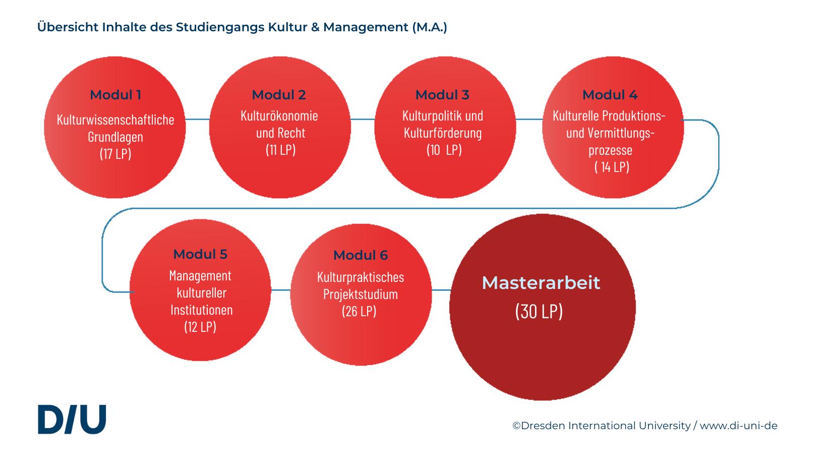 Master Kultur Management nebenberuflich in Dresden studieren