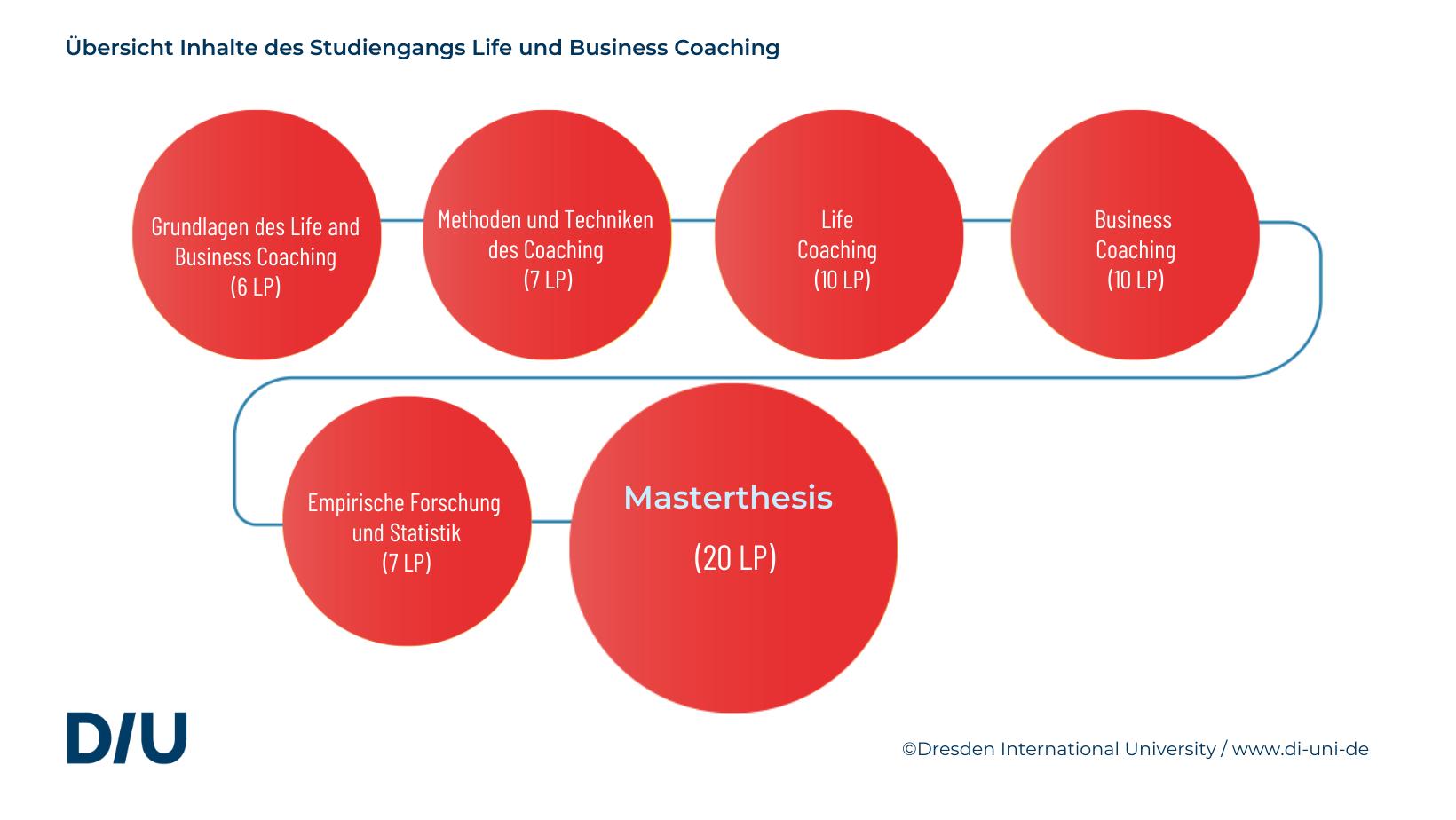 Life- und Business Coaching Masterstudiengang DIU Dresden