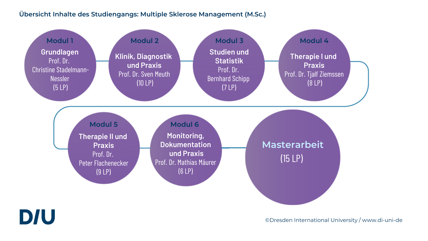 Studiengang für Mediziner: Multiple Sklerose Management an der DIU Dresden