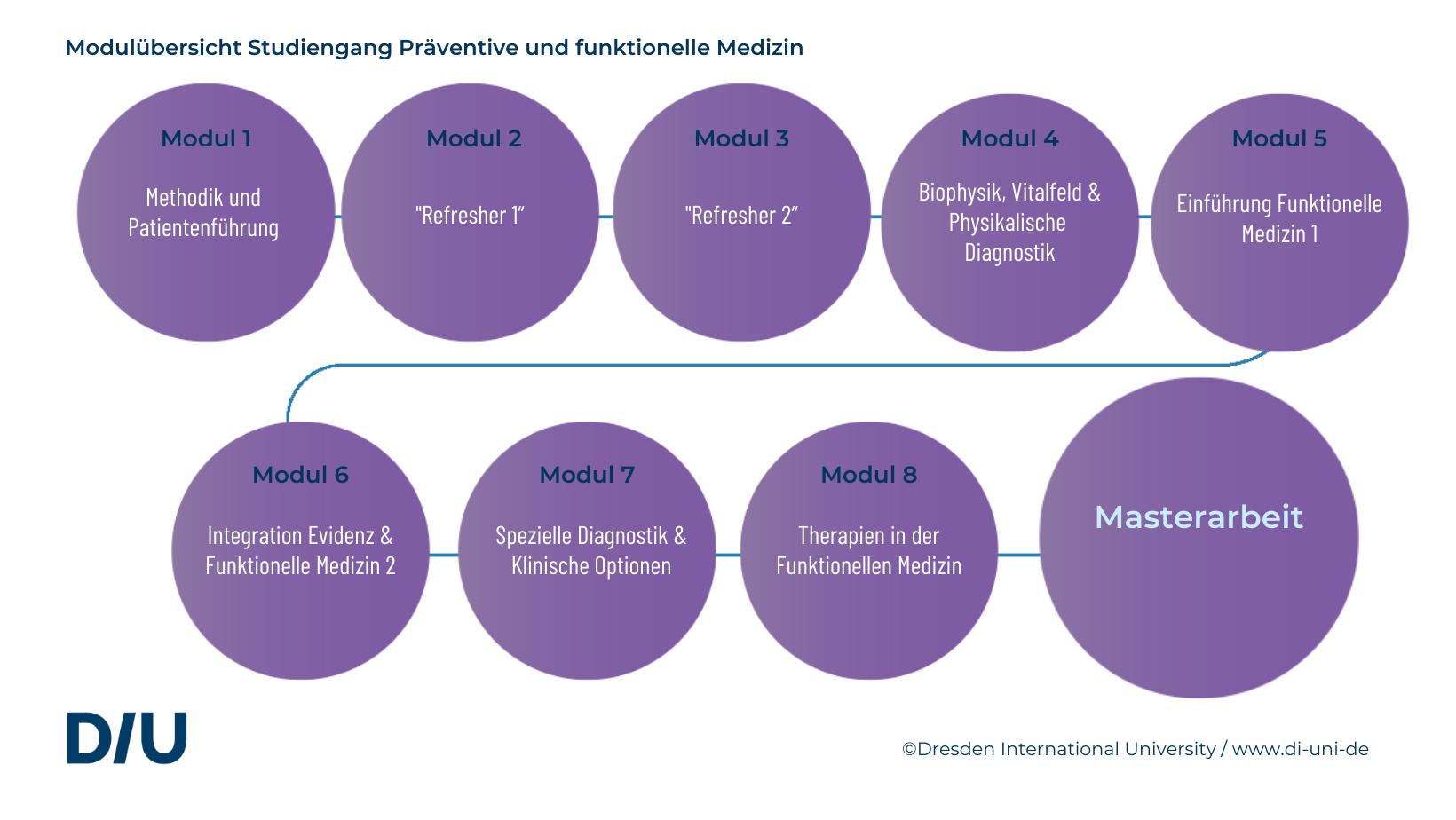 Studieninhalte Präventive und Funktionelle Medizin